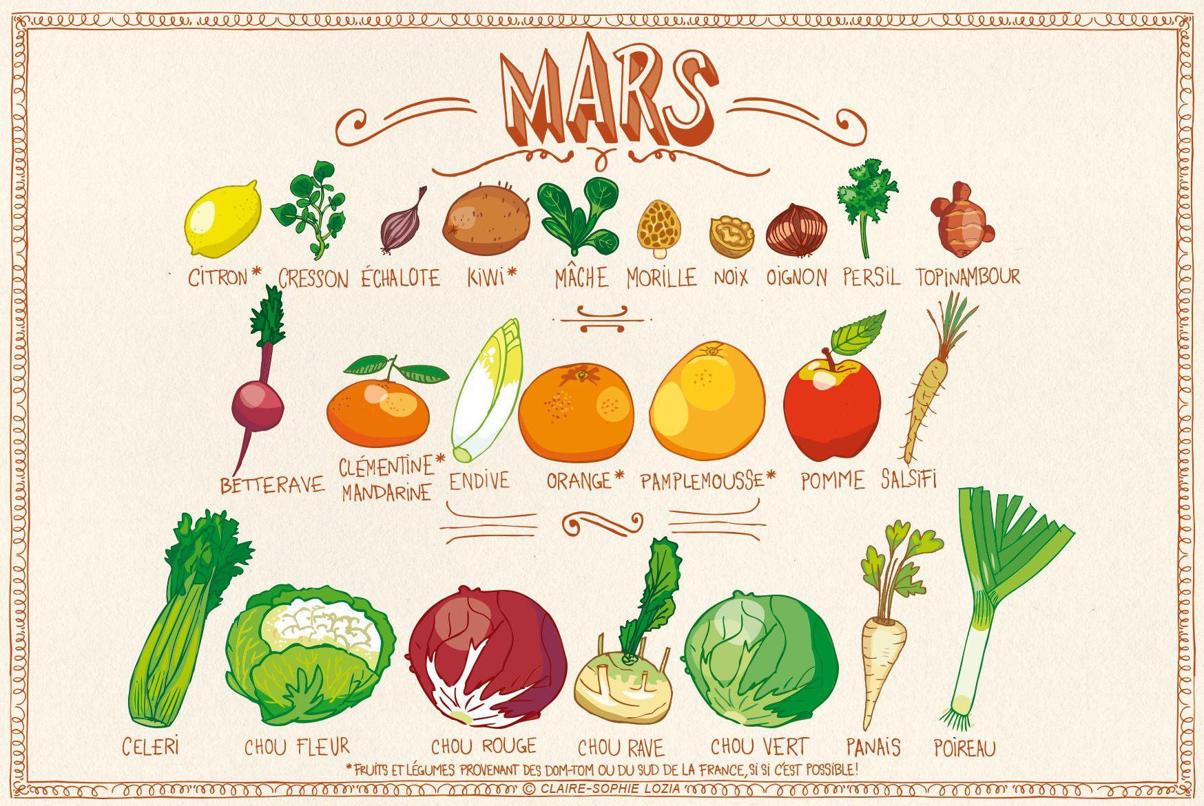 Fruits et légumes de saison - Mois de mars
